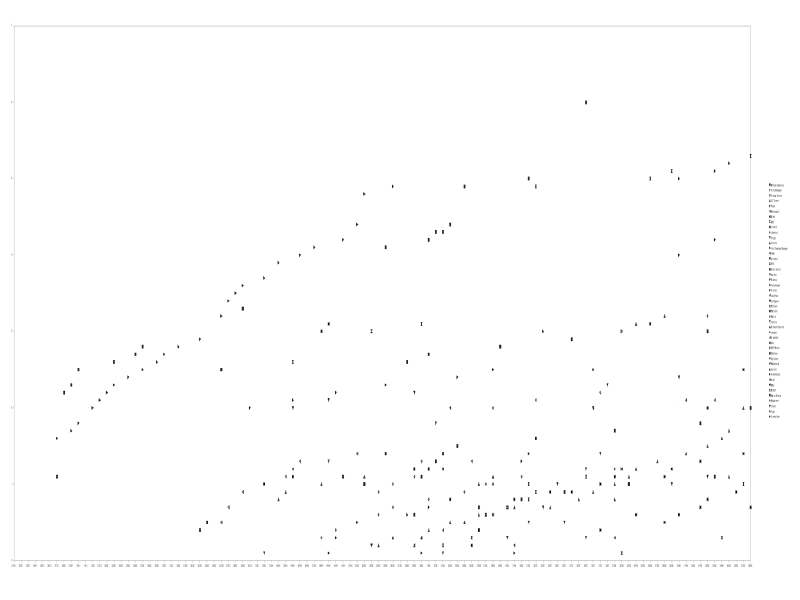 Graph of all p2p software over time